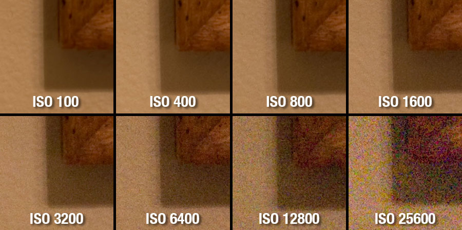 Camera ISO, ranging from 100 all the way to 25,600 on a Nikon D610 DSLR.