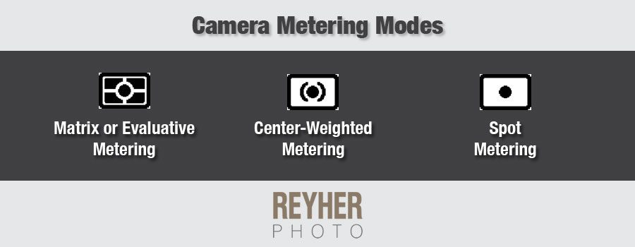 Metering modes on a DSLR